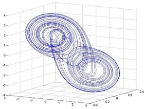 Double_scroll_attractor_from_Matlab_simulation
