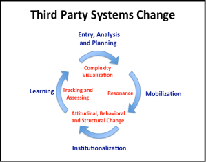 Third Party Systems Change