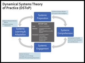 DSToP model image